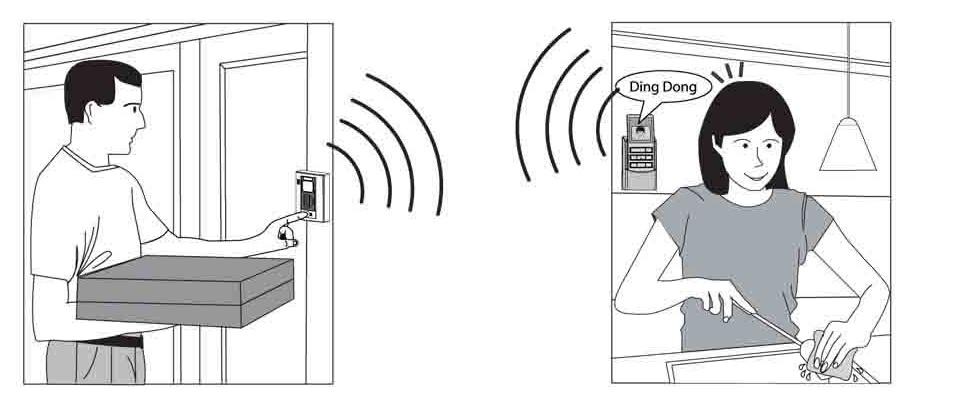 Video Intercom DoorBell