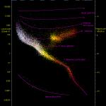 Diagramme de Hertzsprung-Russel