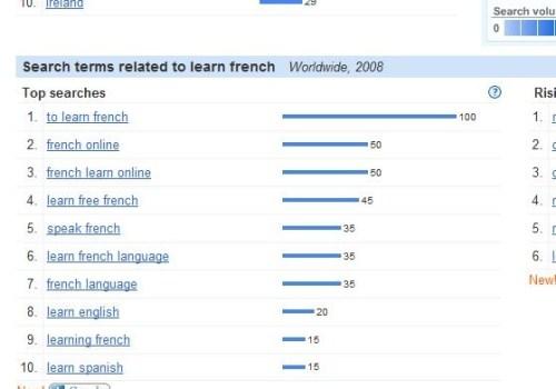 Search terms for niche