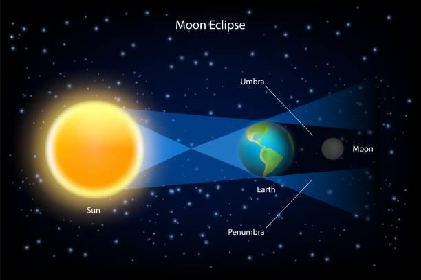Domani 16/7 eclissi parziale di Luna