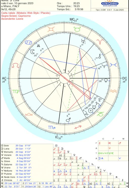 Eclissi lunare 10/1/20…Spacca gli schemi!!!