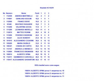 classifica nettuno HC 16 spi - 2014