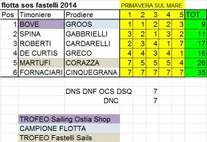 flotta359 classifica campionato 2014_1