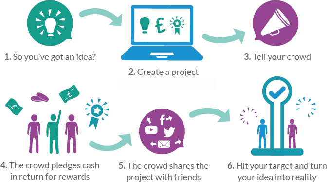 How crowd funding works