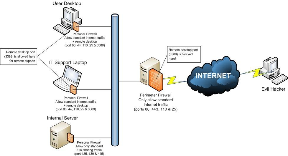 symantec endpoint protection architecture diagram cat5e wiring wall microsoft small business specialist managed it support services security