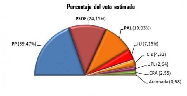 Encuesta electoral2