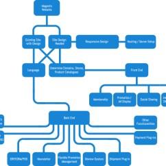 Inventory Management Process Flow Diagram Interior Heart Magento Design And Development | Astral Web Inc.