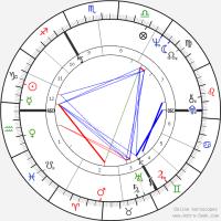 Stephen Hawking Birth Chart Horoscope, Date of Birth, Astro