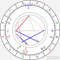 Jeetendra Birth Chart Horoscope, Date of Birth, Astro