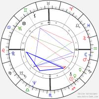 Rajinikanth Birth Chart Horoscope, Date of Birth, Astro