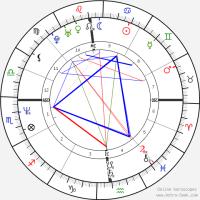 Tom Cruise Astro, Birth Chart, Horoscope, Date of Birth