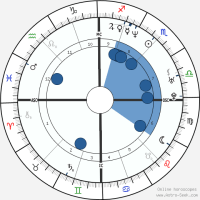 Nina Kunzendorf Astro, Birth Chart, Horoscope, Date of Birth