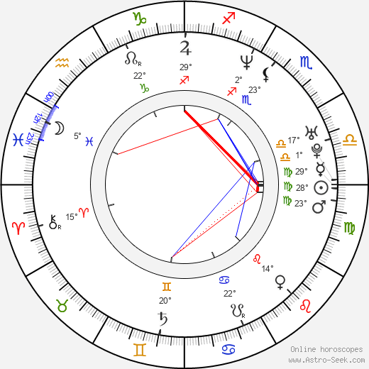 Liam Gallagher Birth Chart Horoscope, Date of Birth, Astro