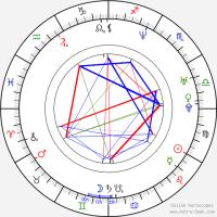 Malaika Arora Astro, Birth Chart, Horoscope, Date of Birth