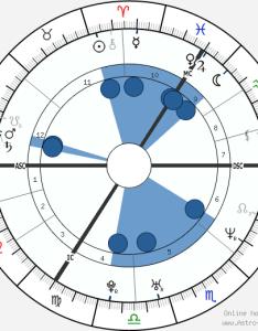 Victoria beckham horoscope astrology sign zodiac date of birth instagram also astro chart rh birthchartstro seek