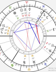 Victoria beckham birth chart biography wikipedia also horoscope date of astro rh birthchartstro seek