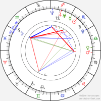 Victoria Birth Chart Horoscope Date Of Astro