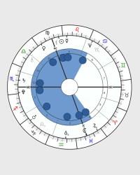 Horoscope Shapes, Birth Chart Shape, Astrology | Astro ...