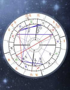 Synastry chart calculator relationship astrology compatibility horoscope matching free online interpretations also rh horoscopestro seek
