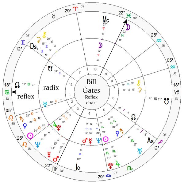 Bill Gates Natal Chart Astrotheme