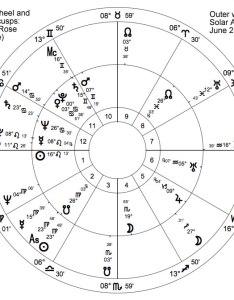 Emma rose also the astrology of pregnancy astrodienst rh astro