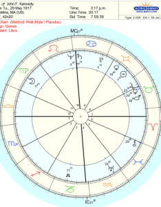 Here is  rather famous example of relocating chart president john  kennedy was born in massachusetts with saturn within one degree his midheaven also relocated basics astrodienst rh astro