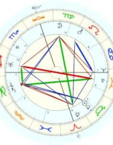 Emperor of japan hirohito natal chart placidus also astro databank rh