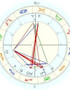 Walt disney natal chart placidus also astro databank rh