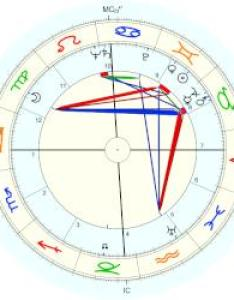 John  kennedy natal chart placidus also horoscope for birth date may born in rh astro