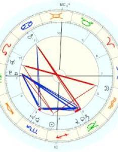 John  jr kennedy natal chart placidus also horoscope for birth date november born rh astro