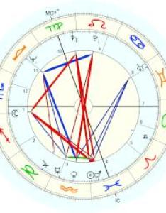 Ivana trump natal chart placidus also horoscope for birth date february born in rh astro