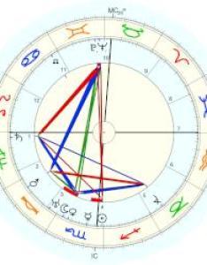 Edwin hubble natal chart placidus also astro databank rh