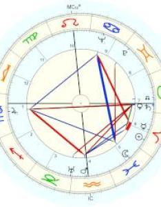 Milton cayce natal chart placidus also horoscope for birth date march born in rh astro