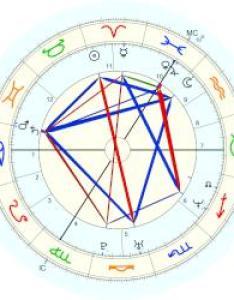 Victoria beckham natal chart placidus also astro databank rh