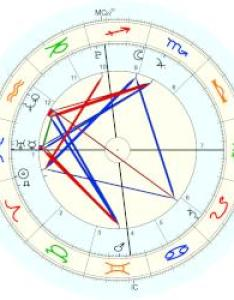Barron trump natal chart placidus also horoscope for birth date march born in new rh astro