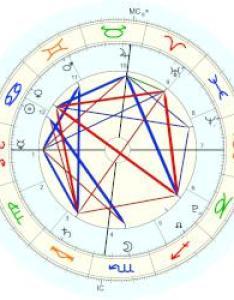 Harper seven beckham natal chart placidus also astro databank by astrodienst rh