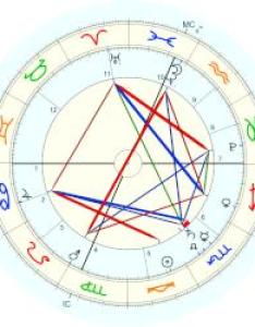 Ivanka trump birth chart joseph frederick kushner horoscope for date october also ibovnathandedecker rh