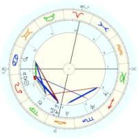 Meghan Markle, horoscope for birth date 4 August 1981 ...