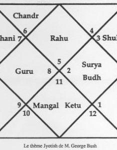 Jyotish chart of george bush sr also indian astrology astrowiki en rh astro