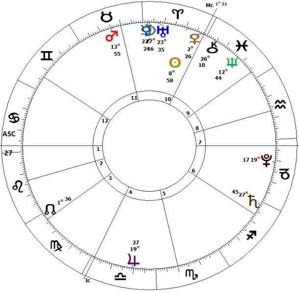 Boris Johnson's horoscope