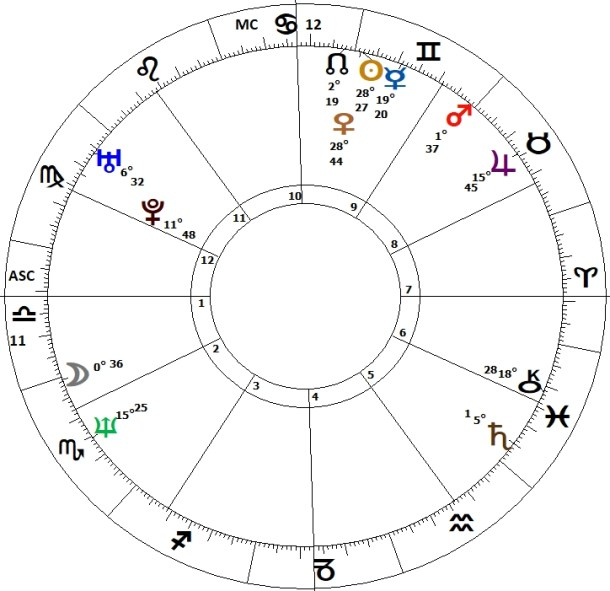 Boris Johnson's Horoscope - Brexit Britain in 2019 and 2020
