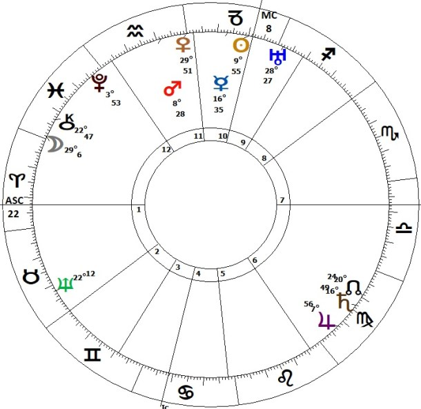 The Uk Birth Chart Interpreted A Look At Our Past And Present