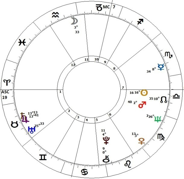 What was John Lennon really like? Here's his astrological