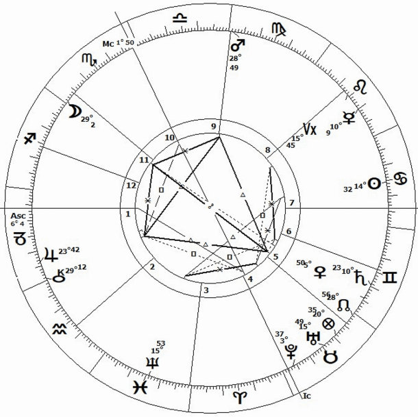 Donald Trump in 2019 and 2020 - the Astrology (will he get