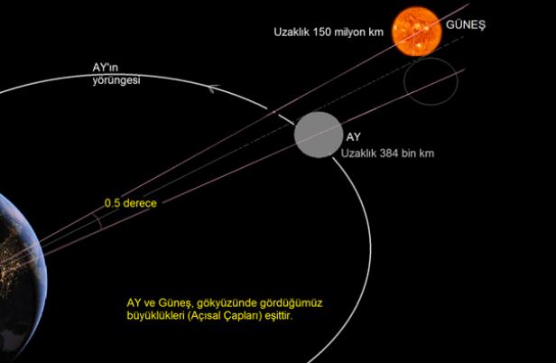 21 Ağustos Tam Güneş Tutulması Ve Depremler Astrobilgi