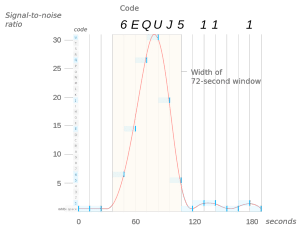 Este gráfico muestra la variación en la intensidad de la señal durante esos 72 segundos