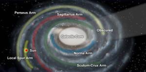 """Los brazos de la Vía Láctea (el brazo de Perseo es, naturalmente, """"Perseus Arm"""" en esta imagen)."""