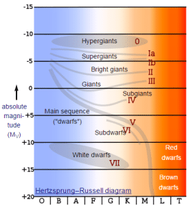 En este diagrama H-R puedes ver la clasificación de las estrellas según su tamaño y luminosidad (a la derecha dentro del diágrama), su clase espectral del sistema Morgan-Keenan (base del gráfico) y su magnitud absoluta (izquierda).