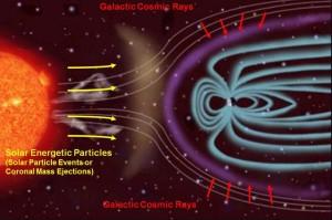 Éstas son las fuentes de rayos cósmicos en el espacio: las partículas solares, y los rayos cósmicos galácticos. Crédito: NASA/JPL-Caltech/SwRI