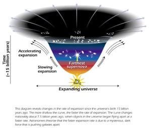 Esta imagen es una representación cronológica (de abajo a arriba, comenzando desde el Big Bang) de la expansión del universo, ilustrando el efecto de la energía oscura. En la parte superior, la expansión es tal que la curva se vuelve prácticamente llana. Crédito: Ann Feild (STScI)